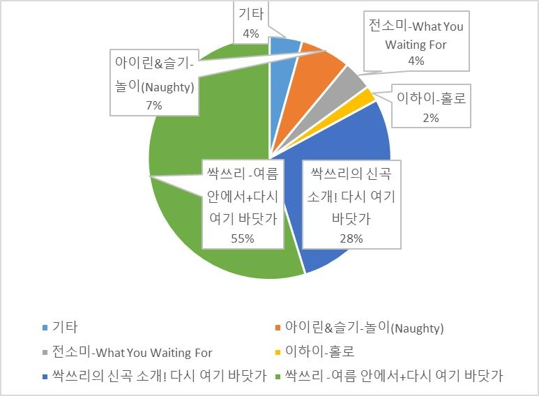 MBC '쇼!음악중심' 688회 클립 별 재생 수(25~28일 집계)