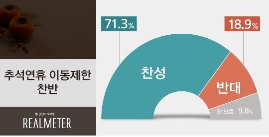 """""""추석 연휴 이동제한 찬성 71.3%""""[리얼미터] - 1"""