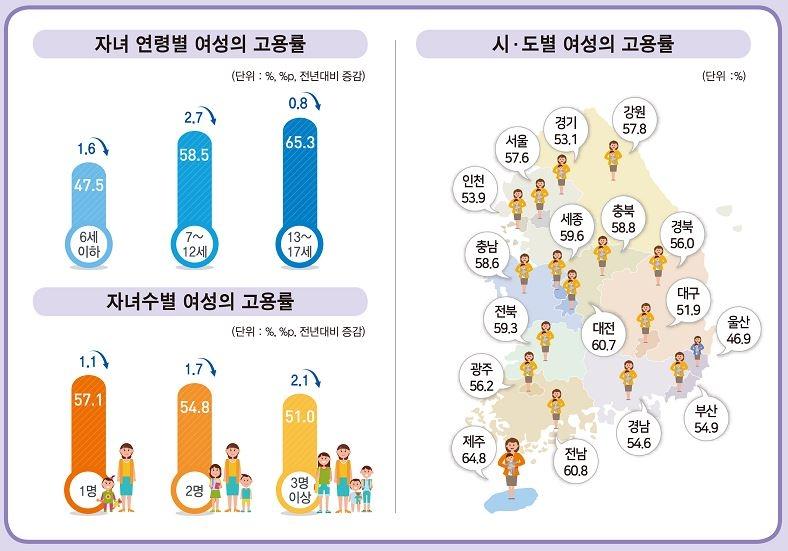 [통계청 제공. 재판매 및 DB 금지]