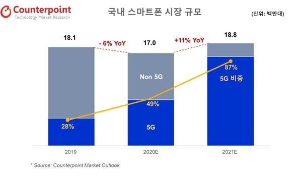 """""""올해 국내 스마트 폰 시장은 5G 폰의 11 %… 87 % 성장할 것으로 예상된다."""""""