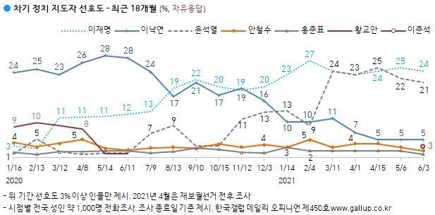 차기 정치 진도자 선호도…이준석 첫 등장해 3% 기록