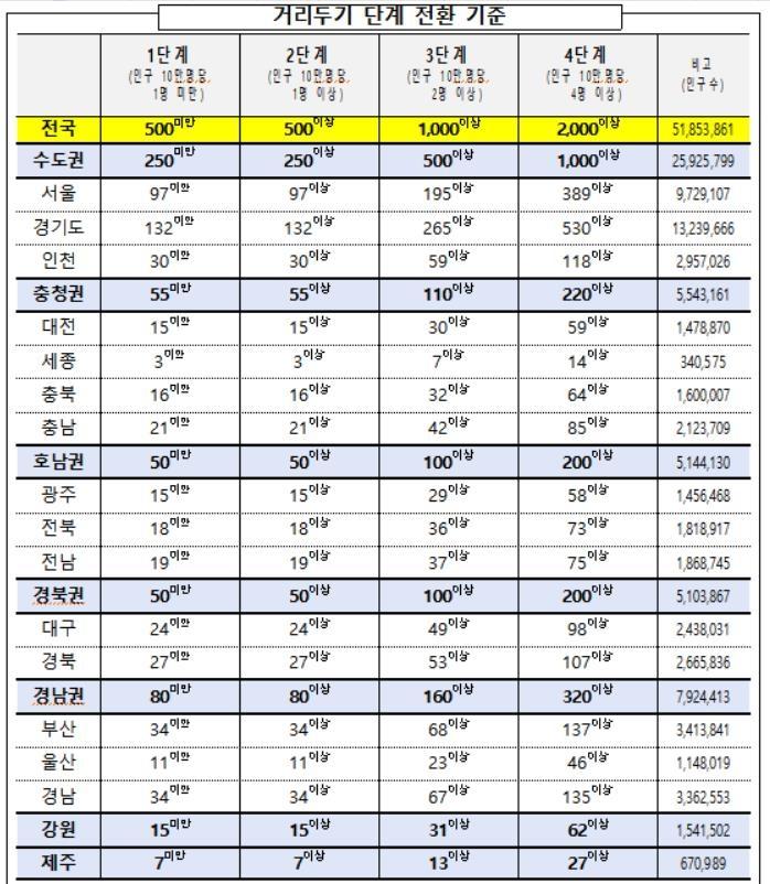 7월부터 5인금지 풀리고 수도권 식당-카페-유흥시설 밤 12시까지 영업 - 2