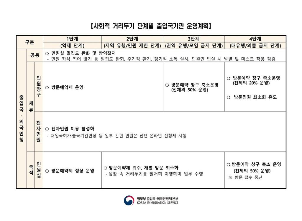 [법무부 출입국외국인정책본부 제공]