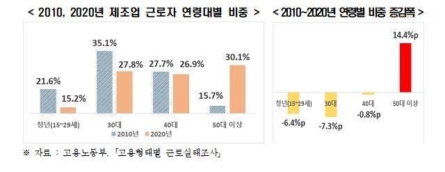 2010, 2020년 제조업 근로자 연령대별 비중·연령별 비중 증감폭