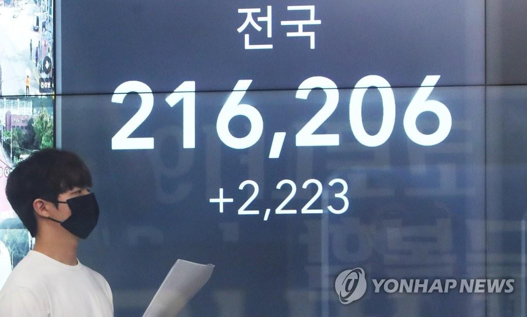 코로나19 신규확진 2천223명